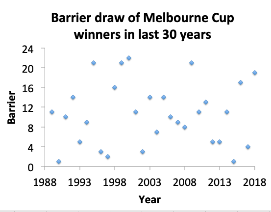 Melbourne Cup barriers